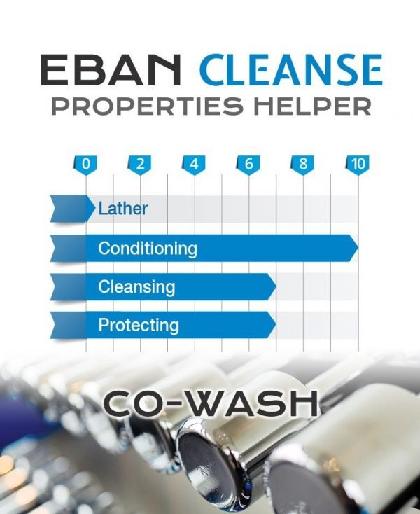 EBAN Cleanse Co-Wash performance meter
